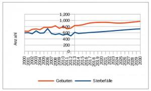 Die Bevölkerungsentwicklung für Bogenhausen (Prognose ab 2014). Grafik: Stadt München